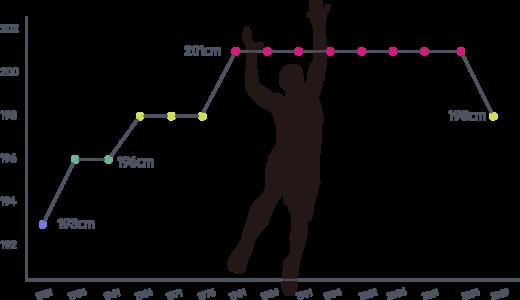 NBA平均身長の推移