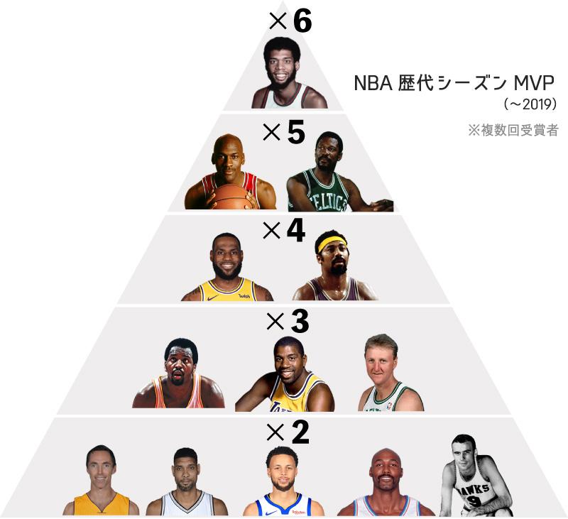 NBA歴代シーズンMVP受賞者ランキング(2019年まで)