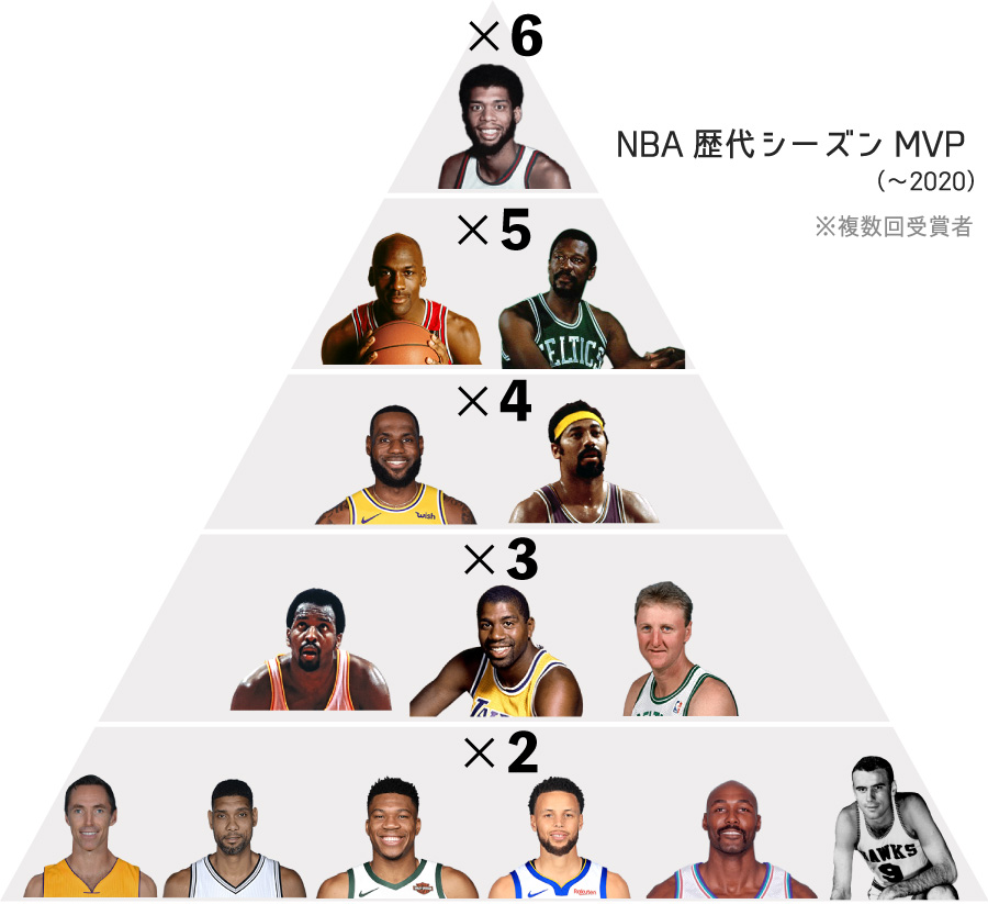 NBA歴代MVP複数回受賞者(2020年まで)