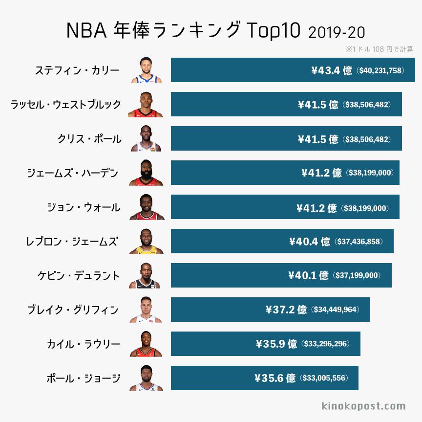 NBA 年俸ランキング トップ10 2019-20シーズン