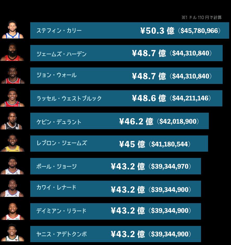 NBA年俸ランキングTop10