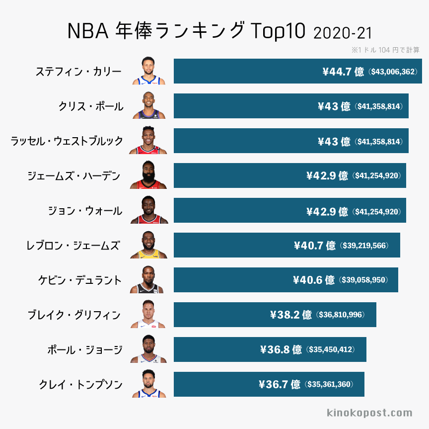 NBA 年俸ランキング トップ10 2020-21シーズン